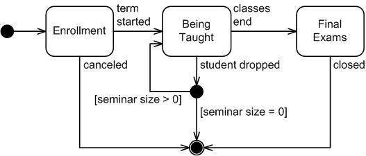 Daum state machine diagram activity diagram ccuart Gallery